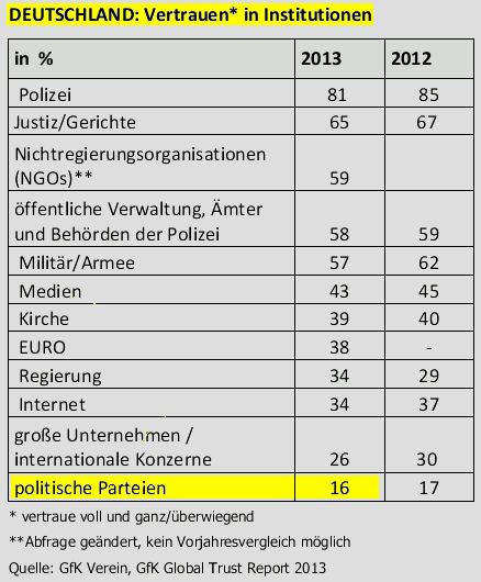 Trust Report 2013 - Vertrauen in Institutionen